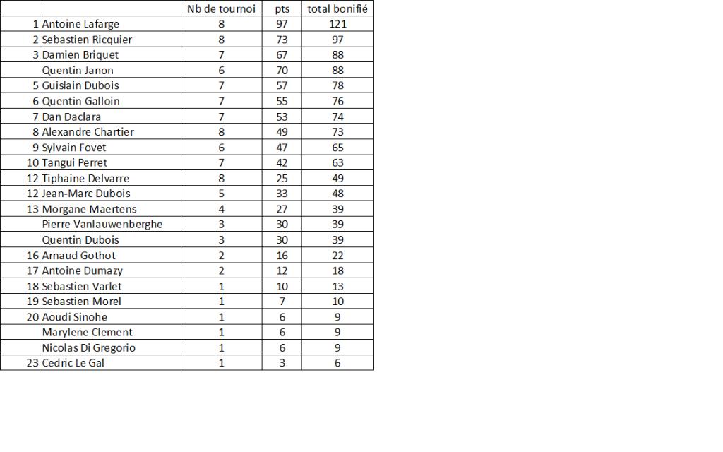 classement finale LPN